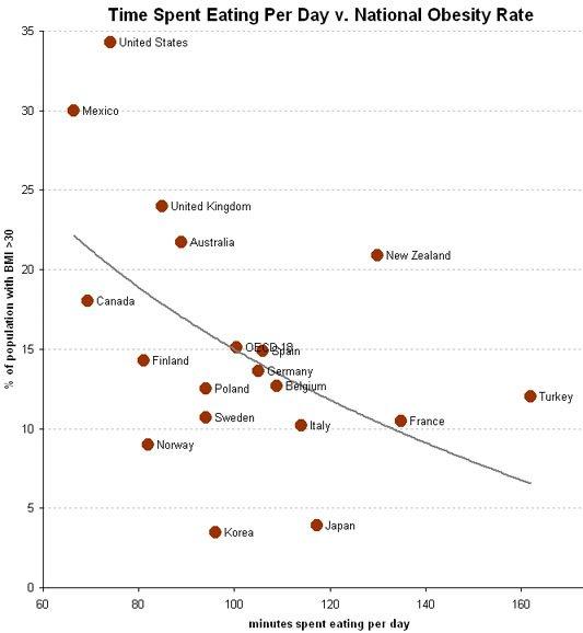 Die Zusammenhänge zwischen der Zeit pro Essen und dem Übergewicht pro Land (Quelle: OECD)
