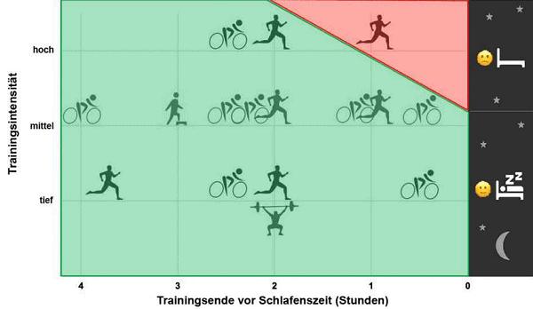 Grafik Trainingsintensität und Schlafqualität ETH Zürich